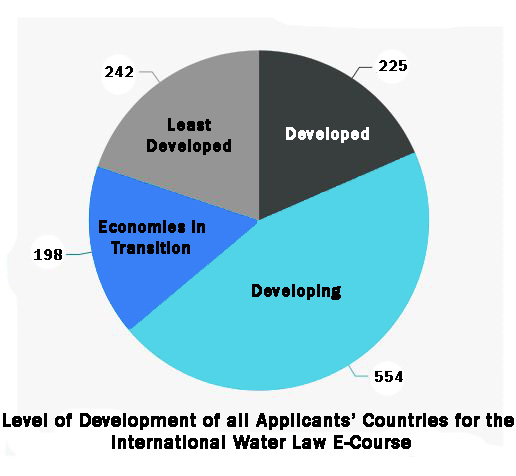 level of development of all applicants for the international water law e-learning course