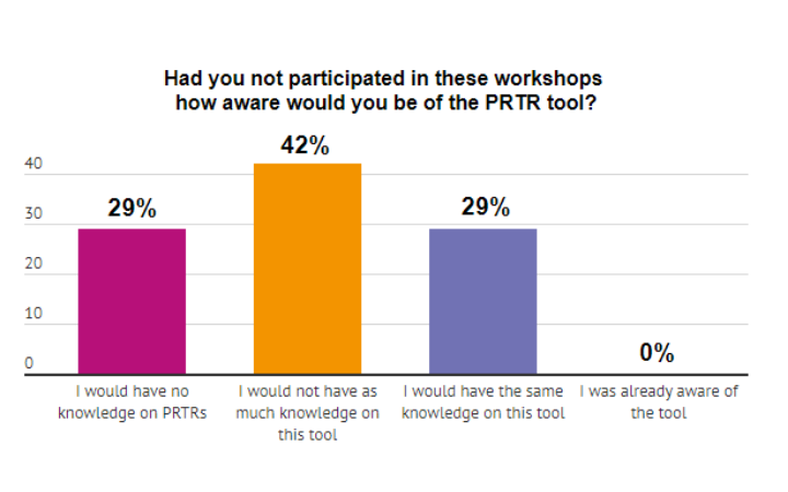 Survey Results from Respondents