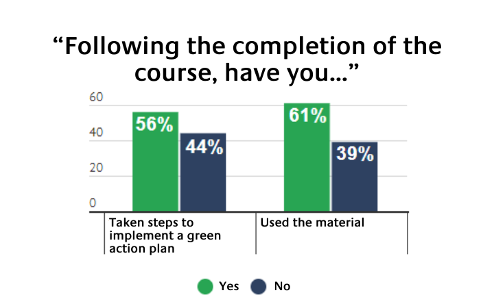 Survey Results from Respondents Who Attended the Training