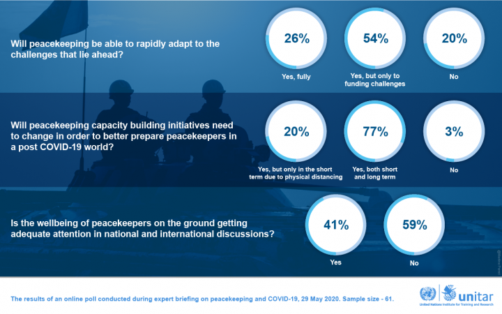 Peacekeeping & COVID-19 – Results of an Online Poll