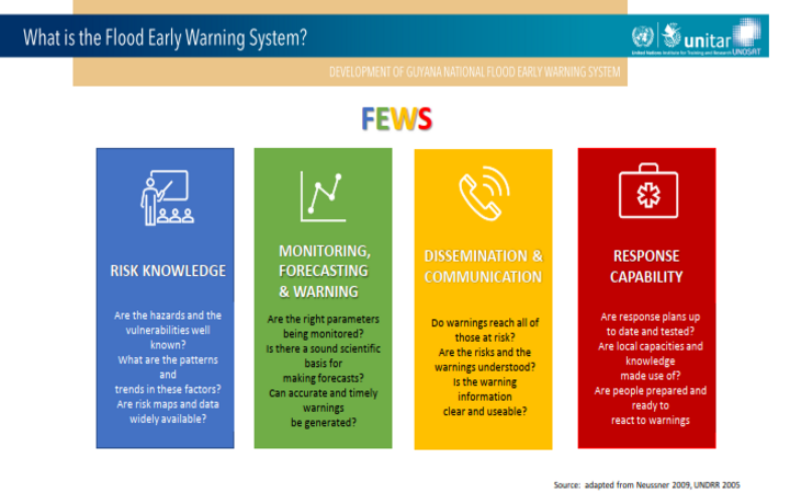 Four (4) main pillars of the flood early warning system